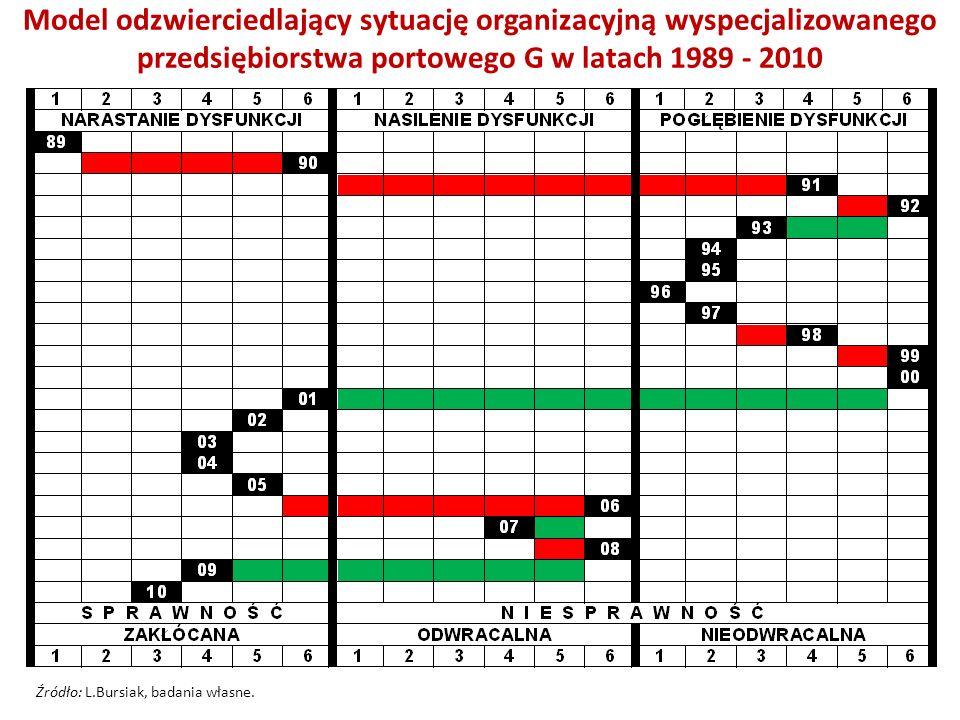 Model odzwierciedlający sytuację organizacyjną wyspecjalizowanego przedsiębiorstwa portowego G w latach 1989 - 2010
