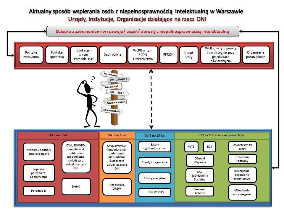 Urzędy, Instytucje, Organizacje działające na rzecz ONI