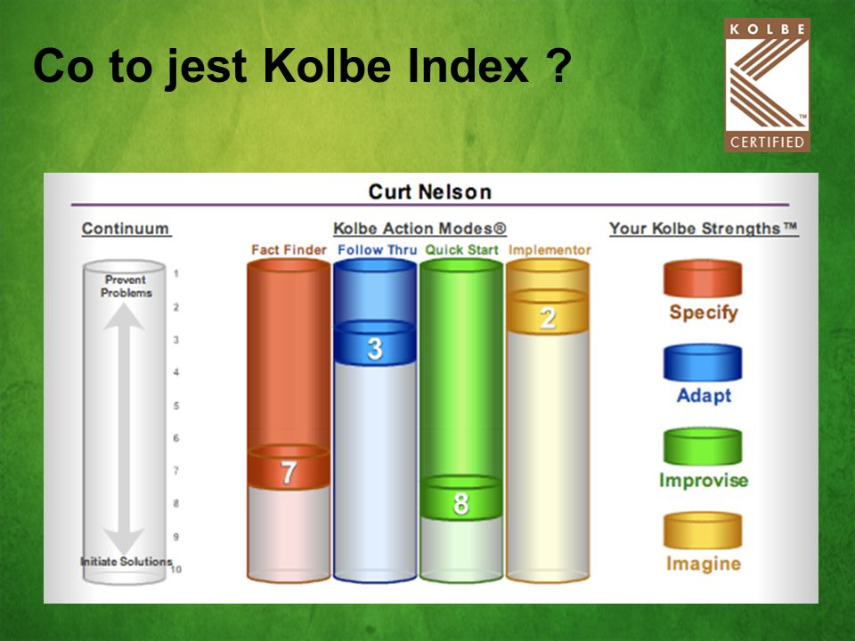 Co to jest Kolbe Index