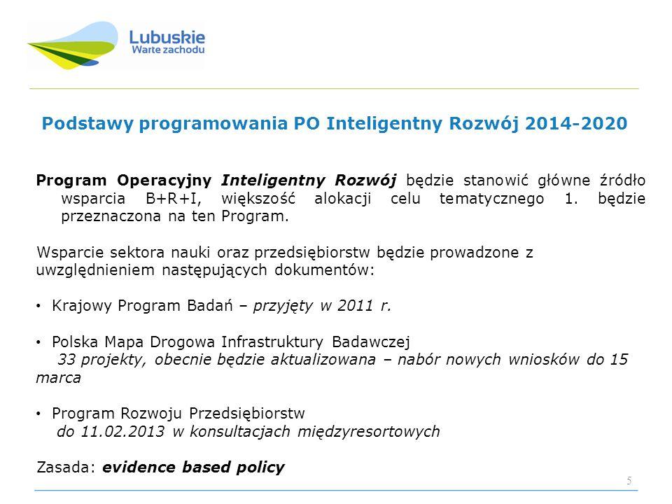 Podstawy programowania PO Inteligentny Rozwój 2014-2020