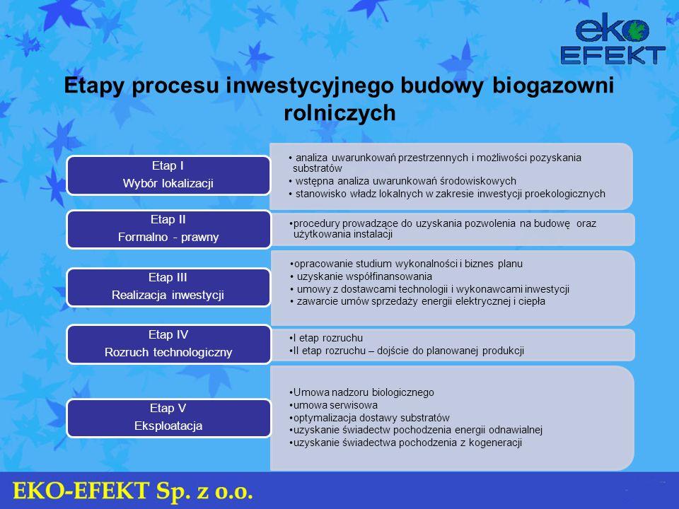Etapy procesu inwestycyjnego budowy biogazowni rolniczych