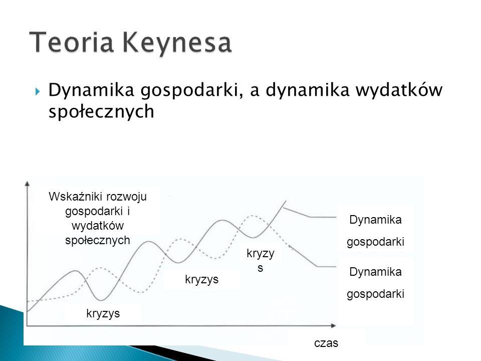 Wskaźniki rozwoju gospodarki i wydatków społecznych