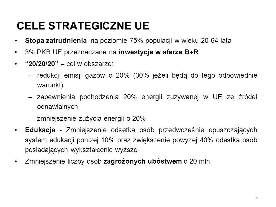CELE STRATEGICZNE UE Stopa zatrudnienia na poziomie 75% populacji w wieku 20-64 lata. 3% PKB UE przeznaczane na inwestycje w sferze B+R.