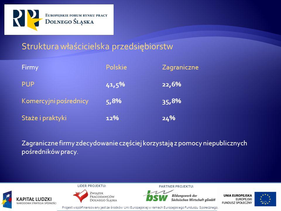 Struktura właścicielska przedsiębiorstw
