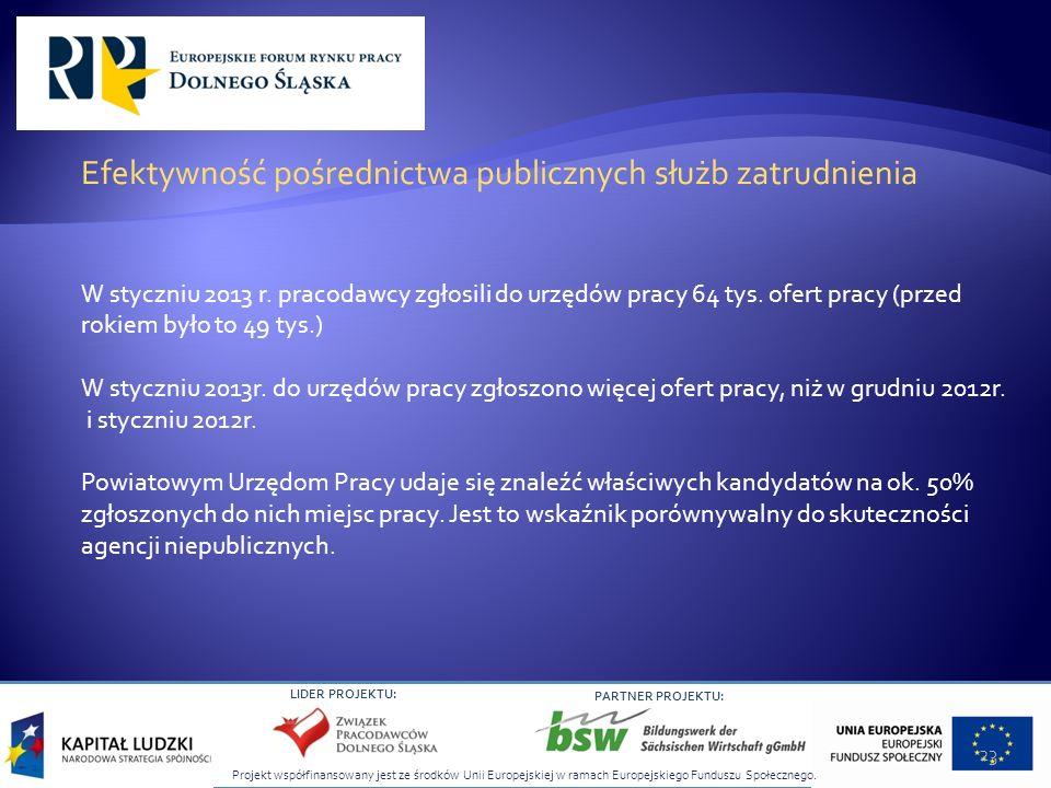 Efektywność pośrednictwa publicznych służb zatrudnienia