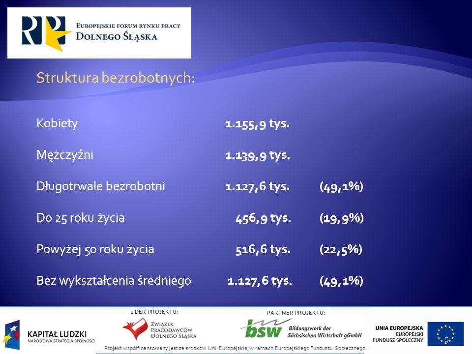 Struktura bezrobotnych: