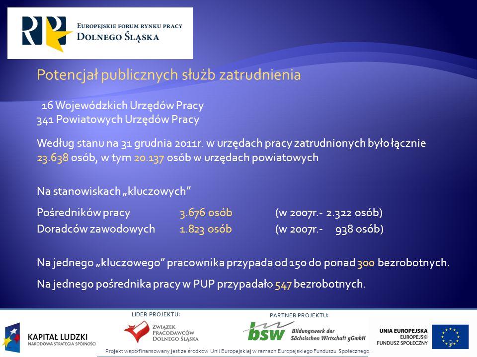 Potencjał publicznych służb zatrudnienia