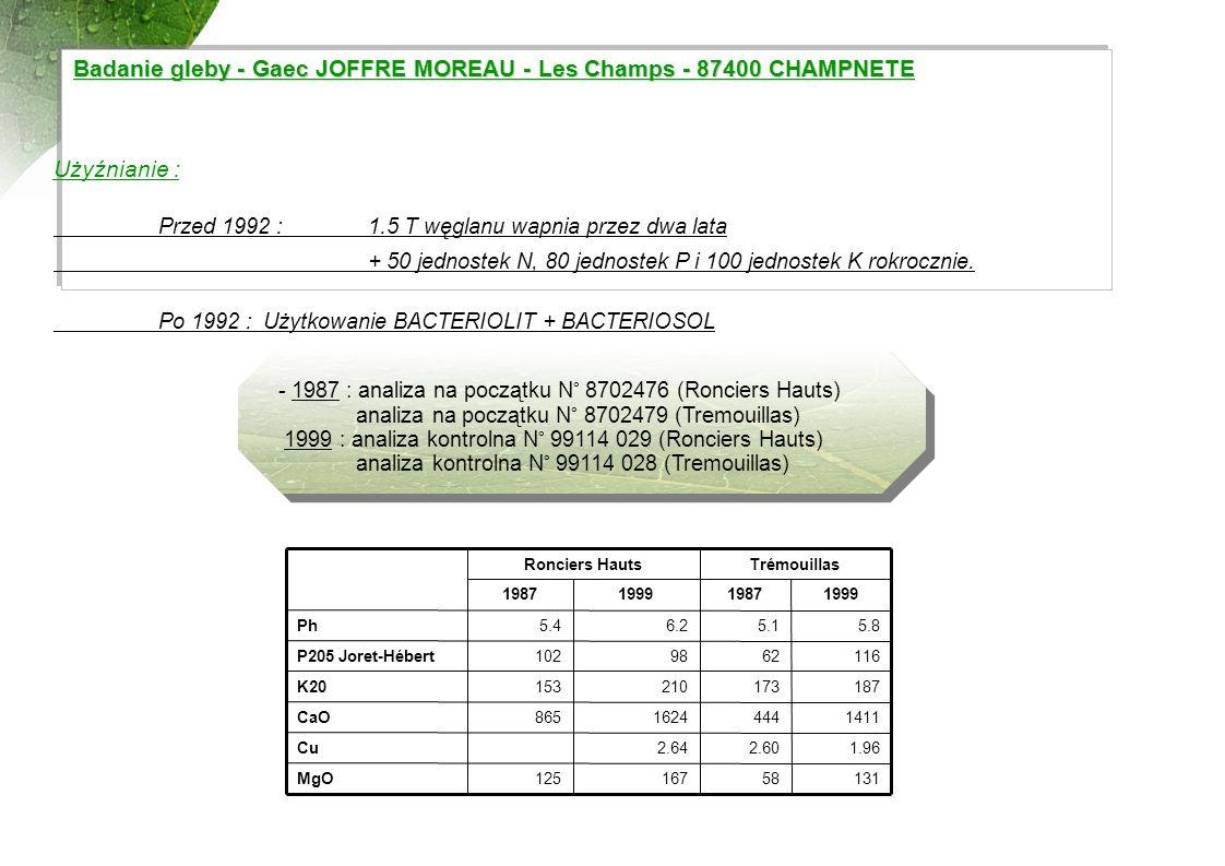 Przed 1992 : 1.5 T węglanu wapnia przez dwa lata