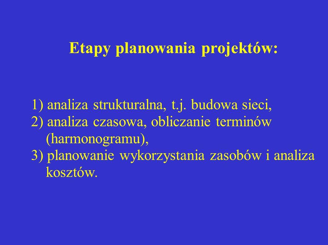 Etapy planowania projektów: