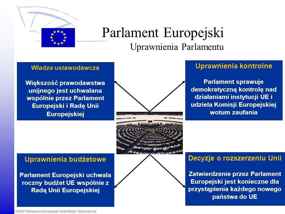 Parlament Europejski Uprawnienia Parlamentu
