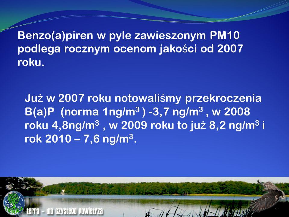 Benzo(a)piren w pyle zawieszonym PM10 podlega rocznym ocenom jakości od 2007 roku.