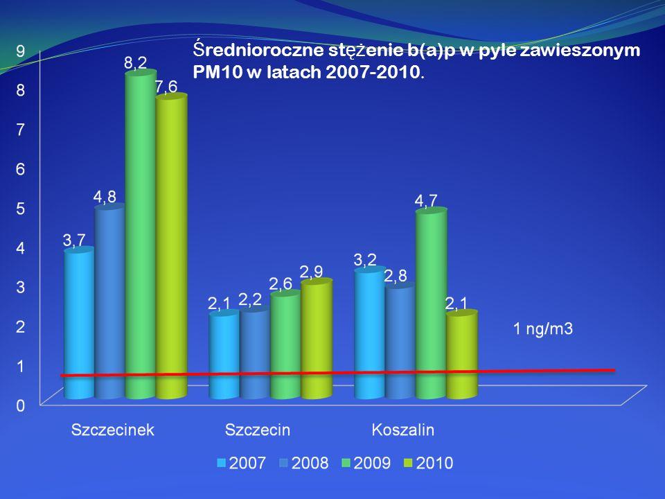 Średnioroczne stężenie b(a)p w pyle zawieszonym PM10 w latach 2007-2010.