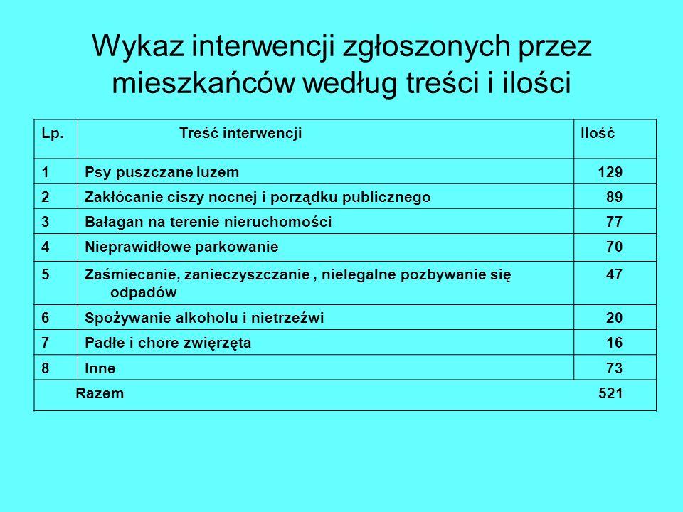 Wykaz interwencji zgłoszonych przez mieszkańców według treści i ilości
