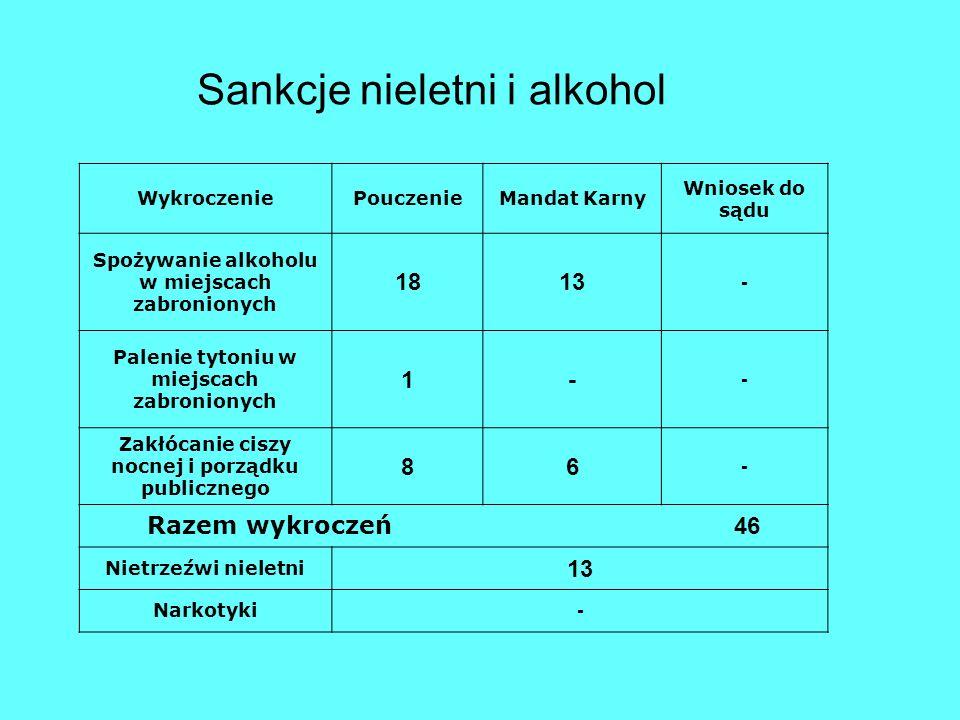 Sankcje nieletni i alkohol