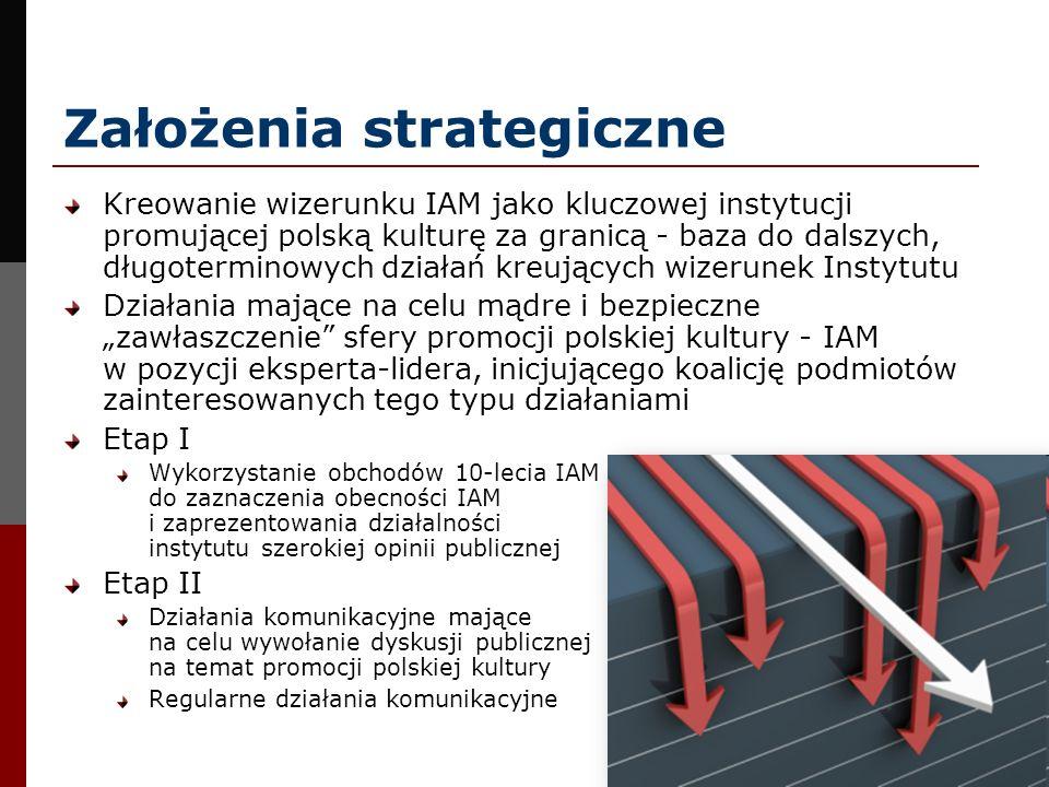 Założenia strategiczne