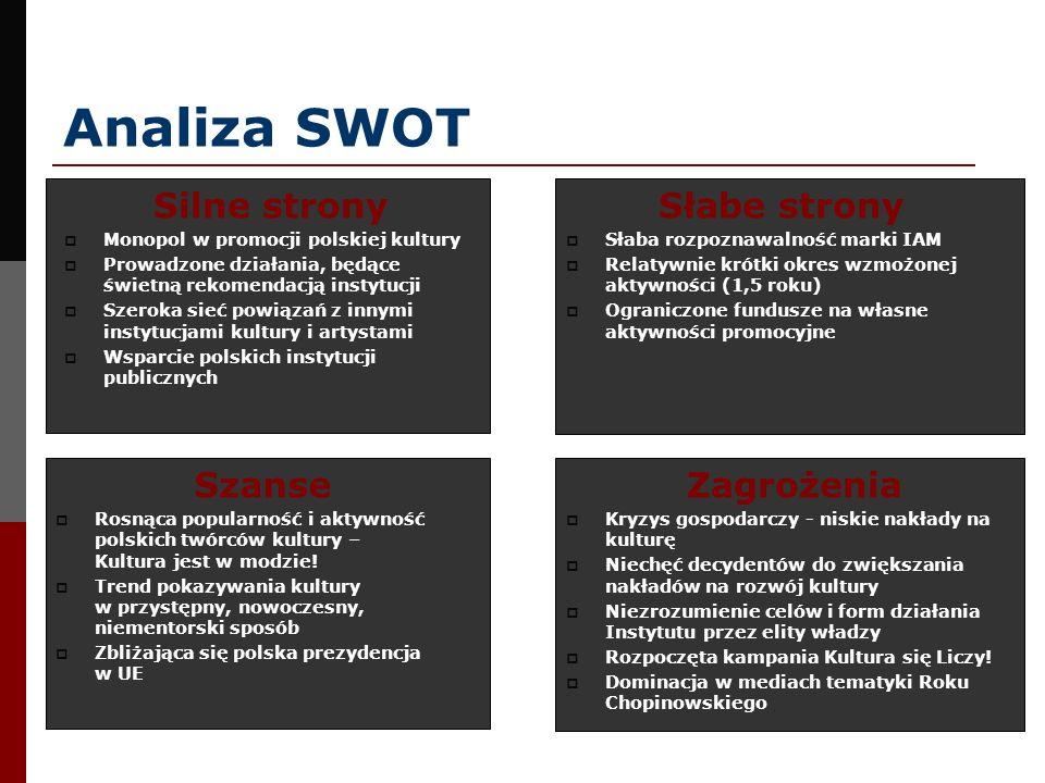 Analiza SWOT Silne strony Słabe strony Szanse Zagrożenia