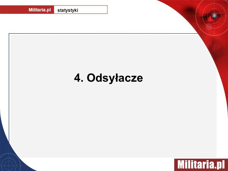 Militaria.pl statystyki 4. Odsyłacze