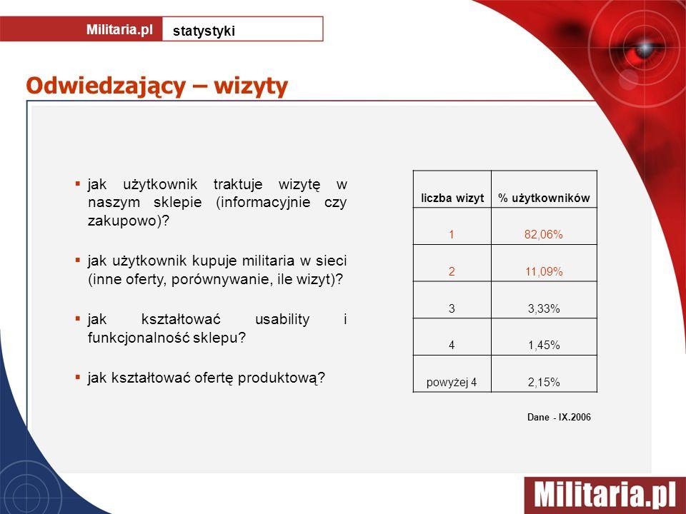 Militaria.pl statystyki. Odwiedzający – wizyty. jak użytkownik traktuje wizytę w naszym sklepie (informacyjnie czy zakupowo)