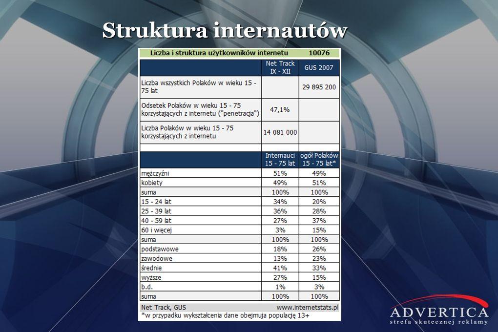 Struktura internautów