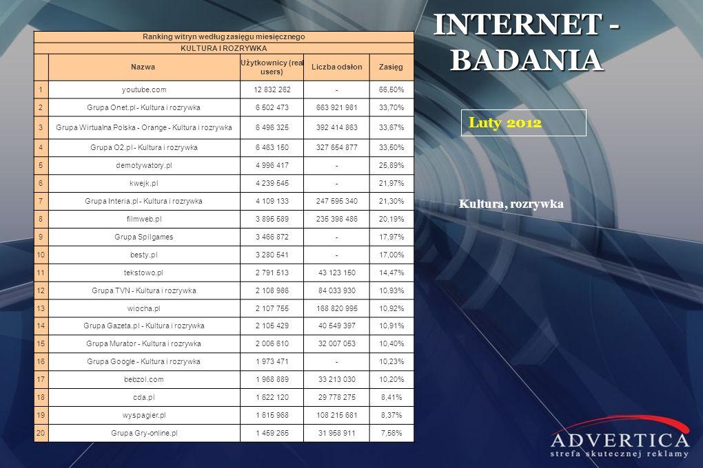 Ranking witryn według zasięgu miesięcznego Użytkownicy (real users)