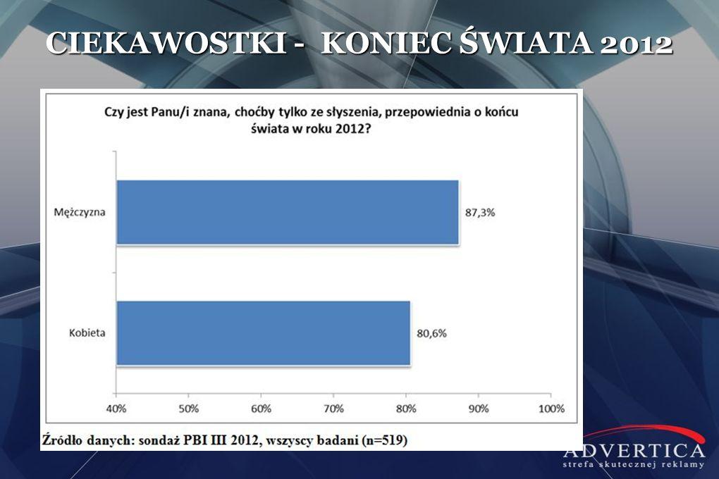 CIEKAWOSTKI - KONIEC ŚWIATA 2012