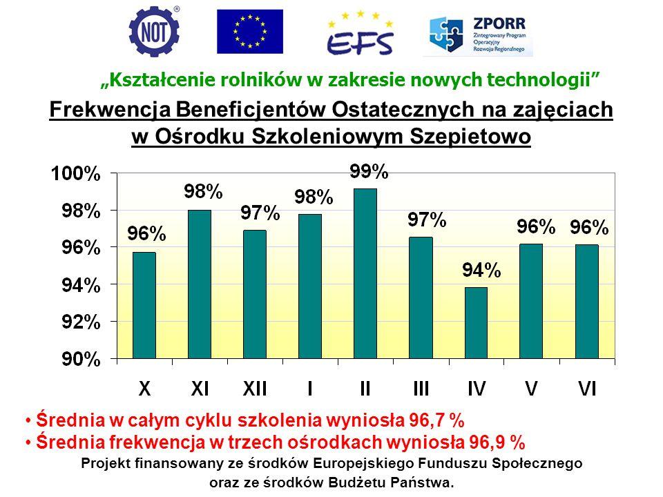 Frekwencja Beneficjentów Ostatecznych na zajęciach
