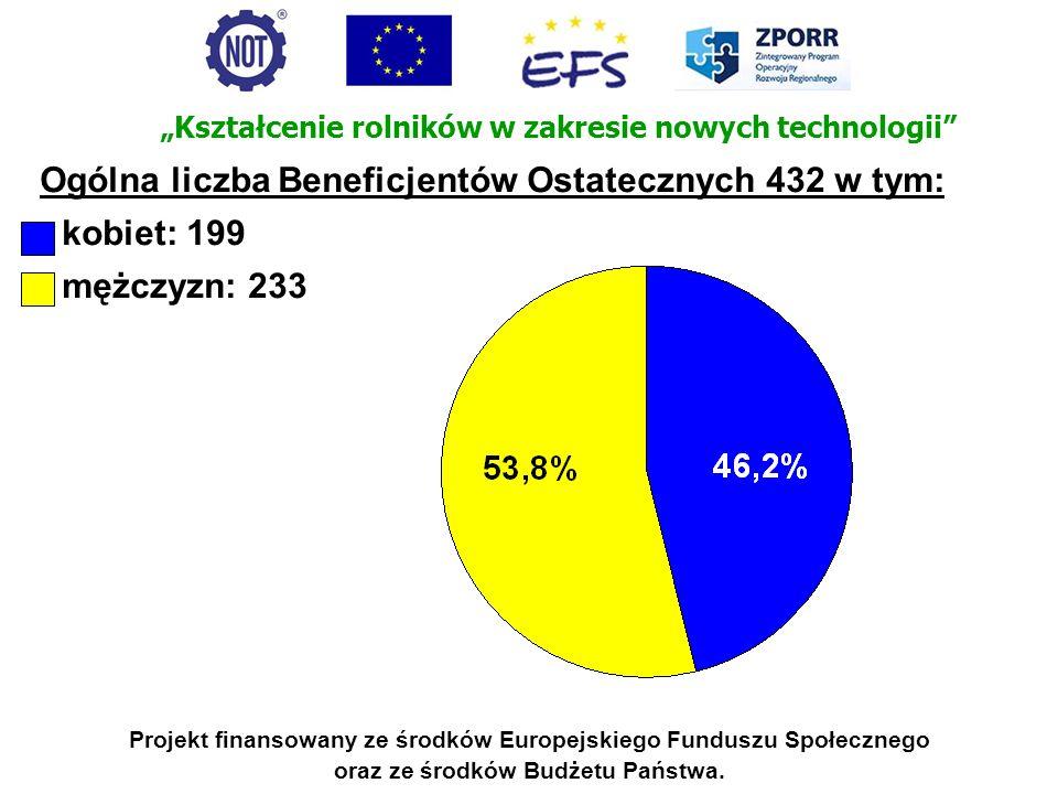 Ogólna liczba Beneficjentów Ostatecznych 432 w tym: kobiet: 199