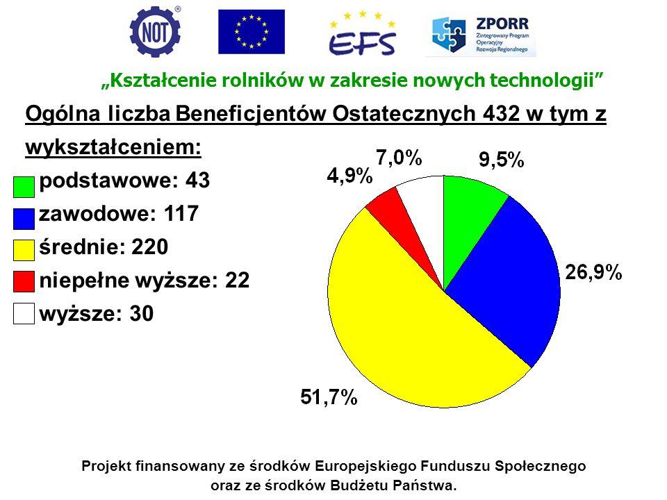 Ogólna liczba Beneficjentów Ostatecznych 432 w tym z wykształceniem: