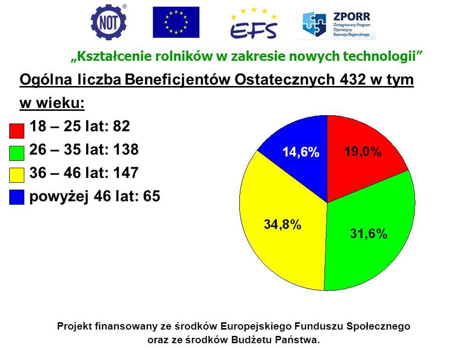 Ogólna liczba Beneficjentów Ostatecznych 432 w tym w wieku: