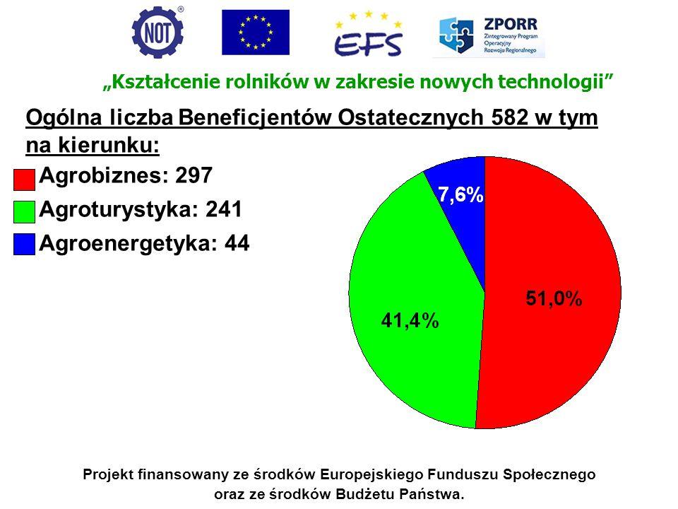 Ogólna liczba Beneficjentów Ostatecznych 582 w tym na kierunku:
