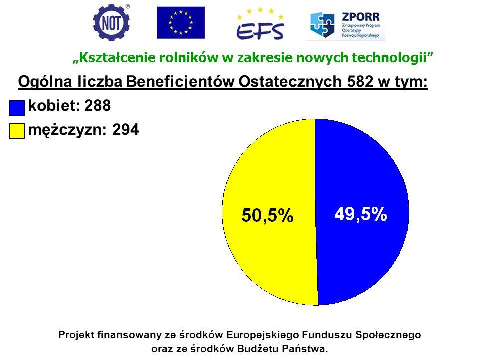 Ogólna liczba Beneficjentów Ostatecznych 582 w tym: kobiet: 288