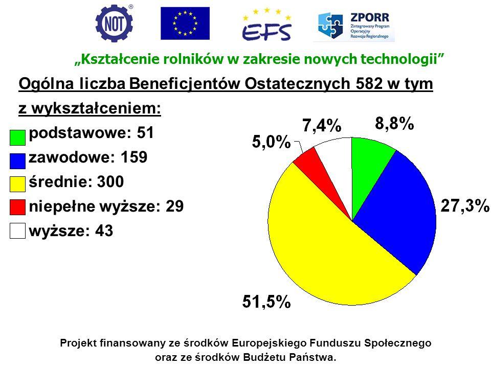 Ogólna liczba Beneficjentów Ostatecznych 582 w tym z wykształceniem: