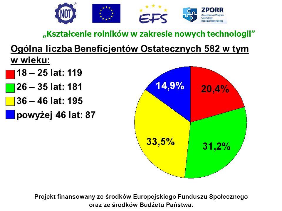 Ogólna liczba Beneficjentów Ostatecznych 582 w tym w wieku: