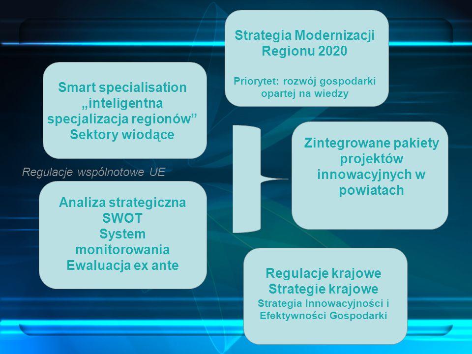 Strategia Modernizacji Regionu 2020