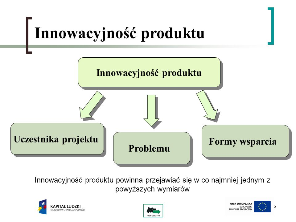 Innowacyjność produktu