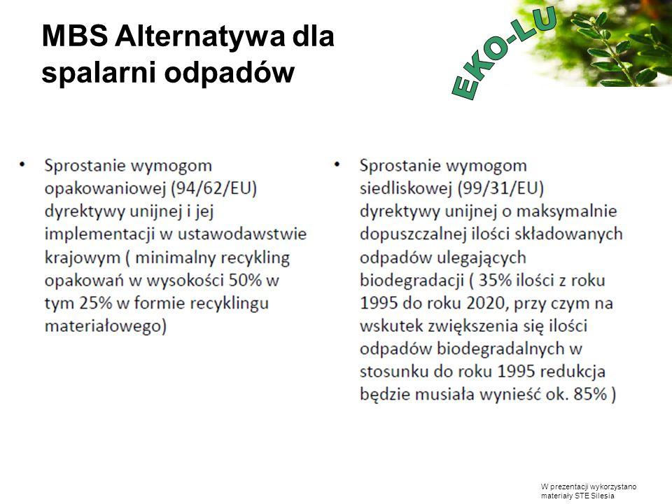 MBS Alternatywa dla spalarni odpadów