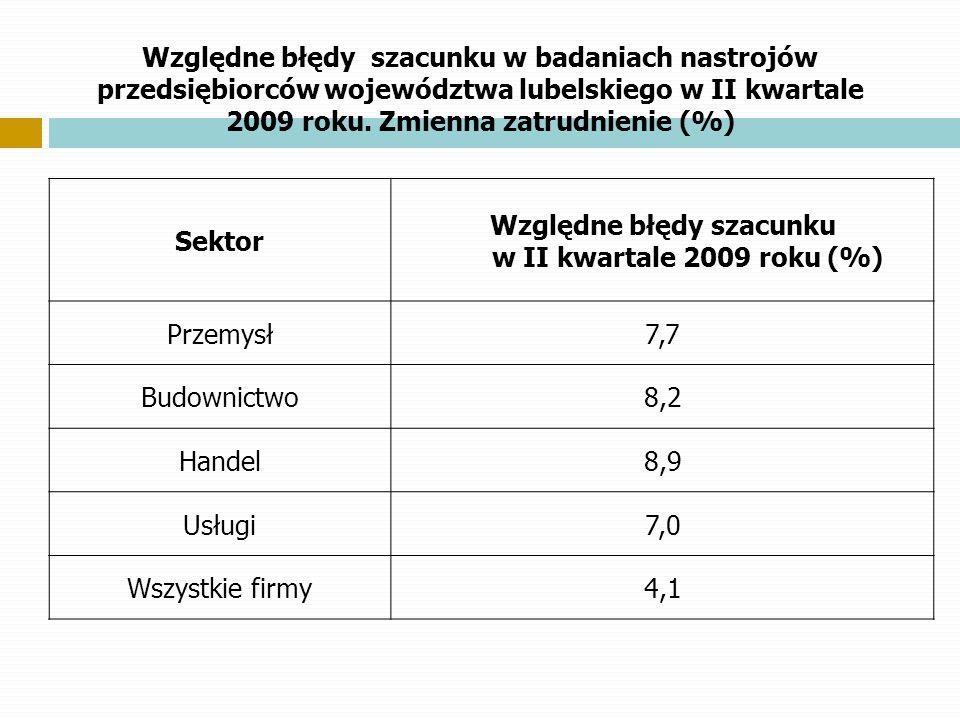 Względne błędy szacunku w II kwartale 2009 roku (%)