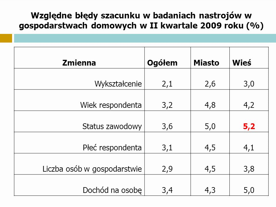 Względne błędy szacunku w badaniach nastrojów w gospodarstwach domowych w II kwartale 2009 roku (%)