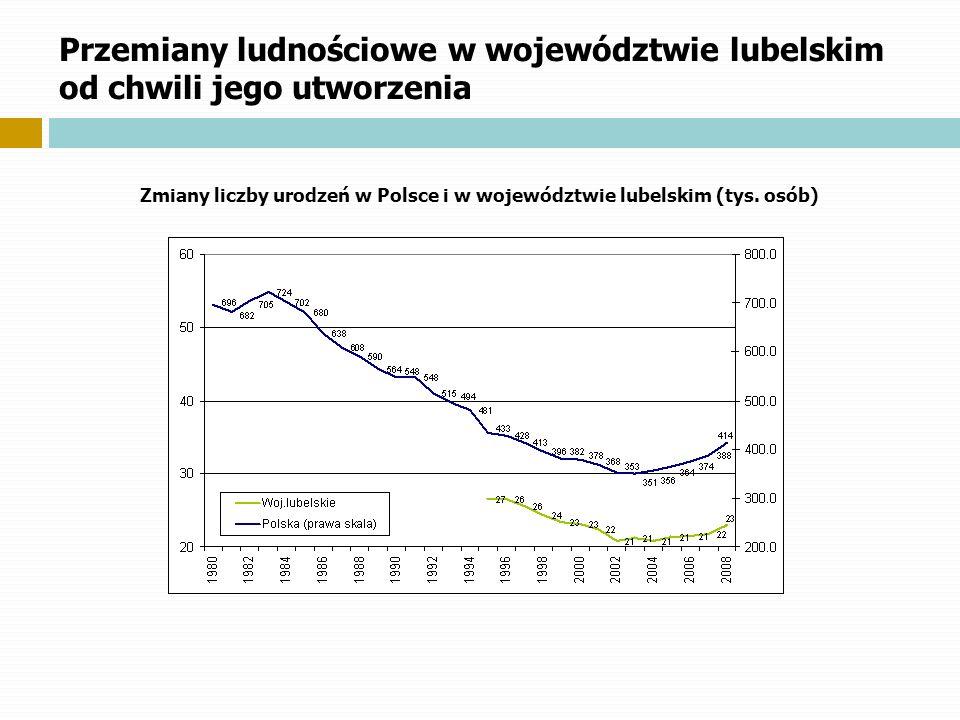 Zmiany liczby urodzeń w Polsce i w województwie lubelskim (tys. osób)