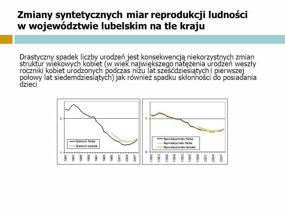 Zmiany syntetycznych miar reprodukcji ludności w województwie lubelskim na tle kraju