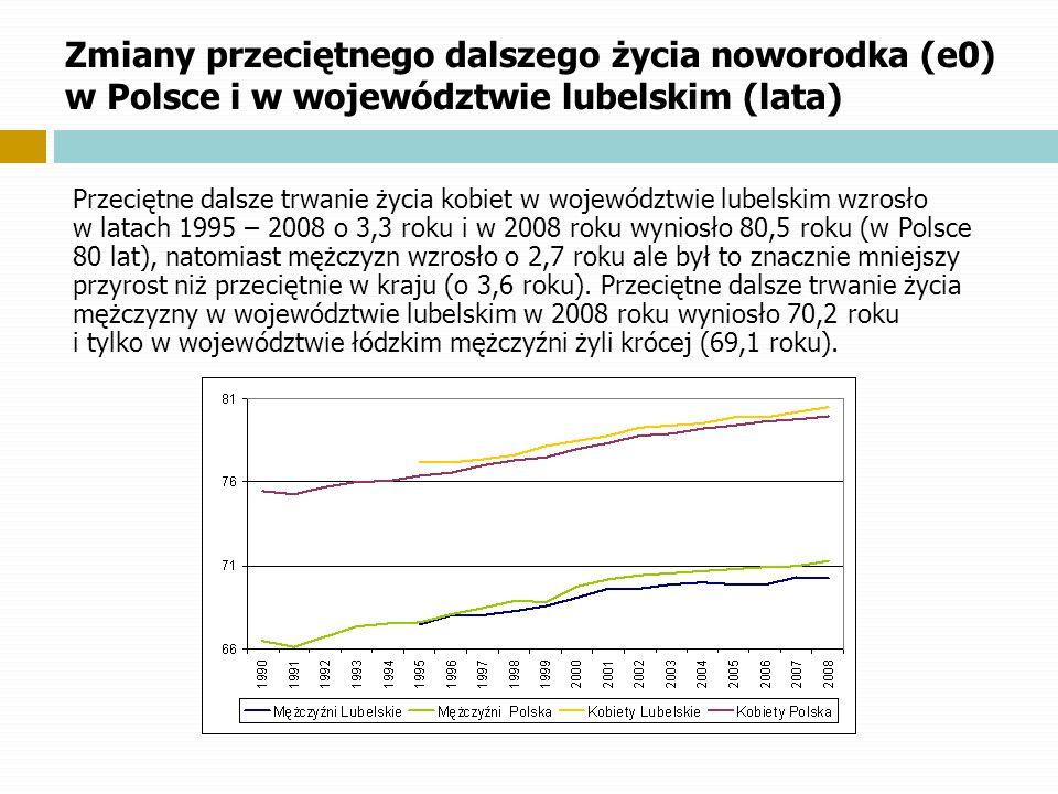 Zmiany przeciętnego dalszego życia noworodka (e0) w Polsce i w województwie lubelskim (lata)