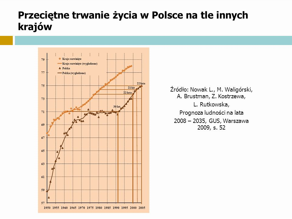 Przeciętne trwanie życia w Polsce na tle innych krajów