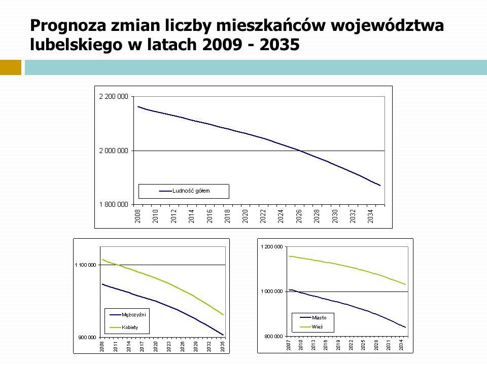 Prognoza zmian liczby mieszkańców województwa lubelskiego w latach 2009 - 2035