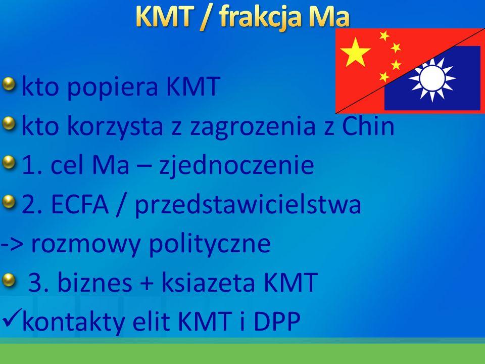 KMT / frakcja Ma kto popiera KMT kto korzysta z zagrozenia z Chin