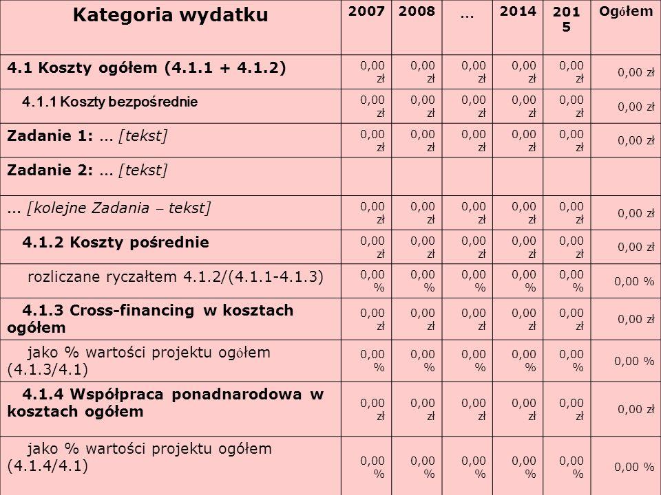 Kategoria wydatku … 4.1 Koszty ogółem (4.1.1 + 4.1.2)