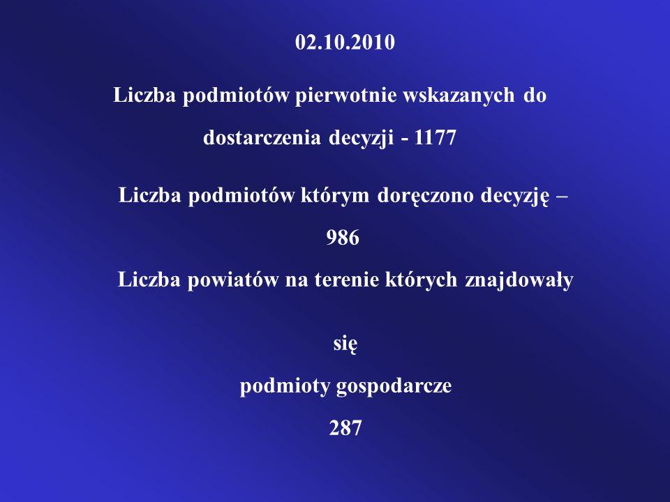 Liczba podmiotów pierwotnie wskazanych do dostarczenia decyzji - 1177