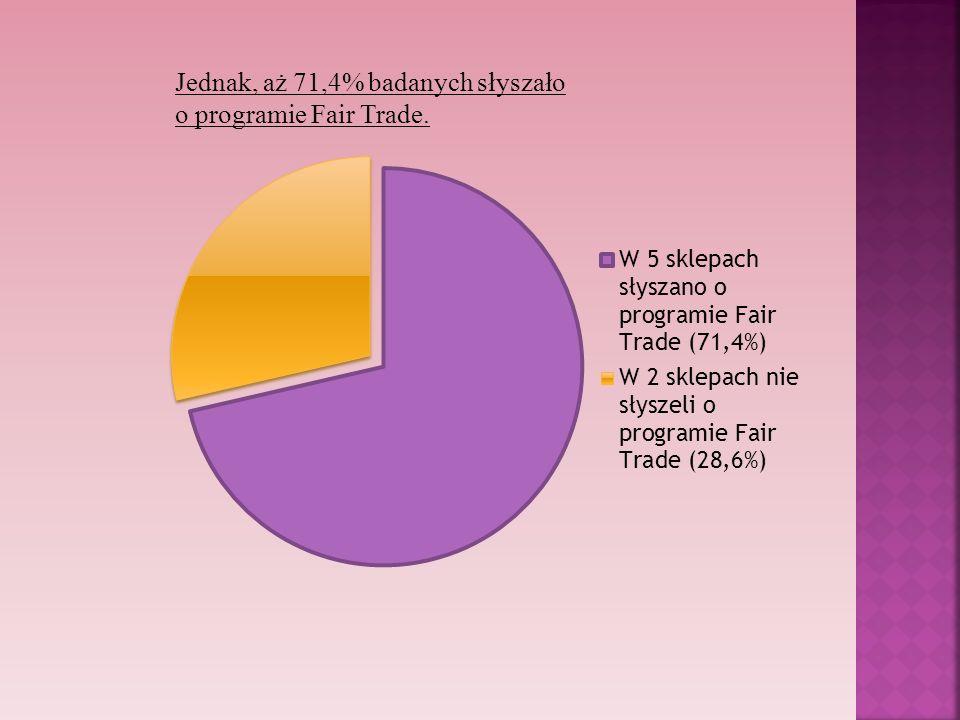 Jednak, aż 71,4% badanych słyszało o programie Fair Trade.