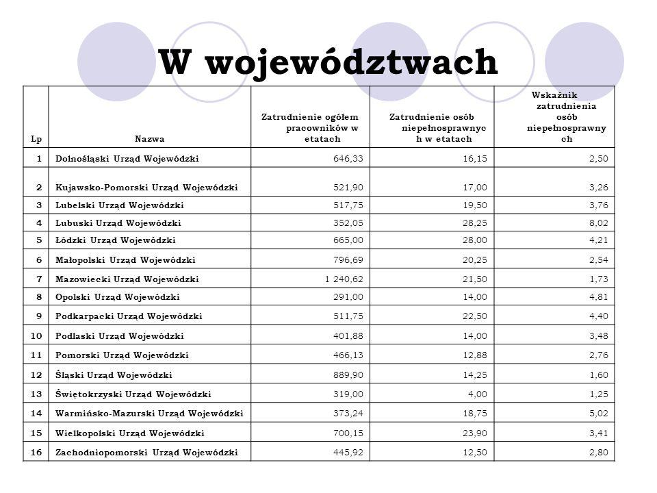 W województwach Lp Nazwa Zatrudnienie ogółem pracowników w etatach