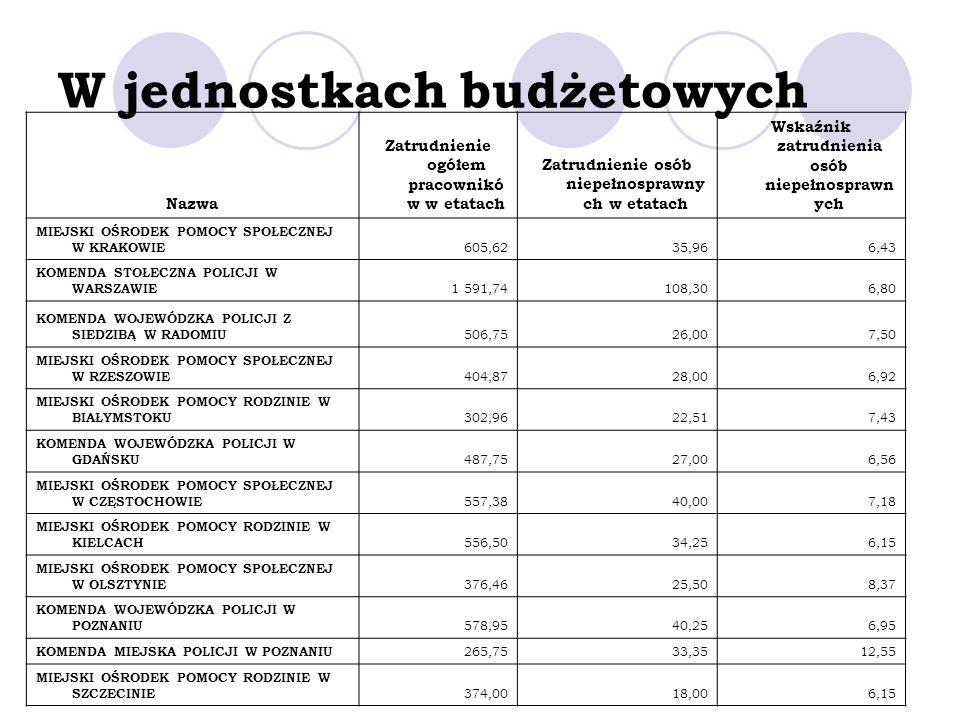 W jednostkach budżetowych
