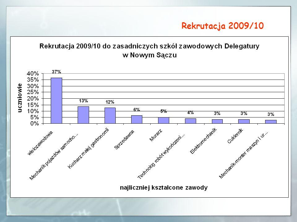 Rekrutacja 2009/10